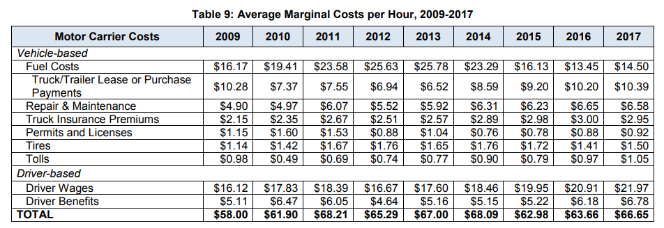ATRI Operational Costs Per Hour 2018