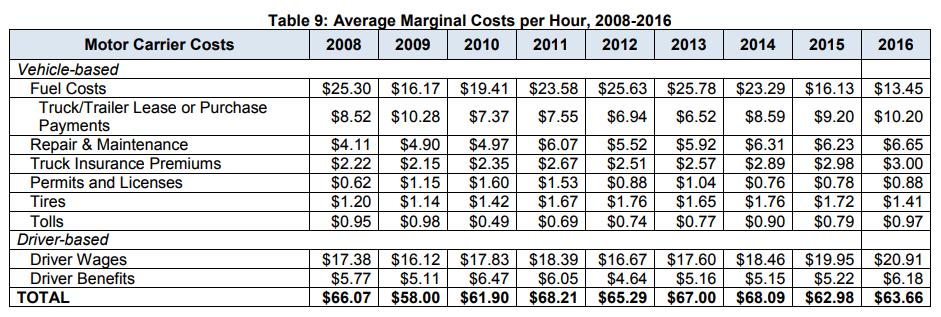 ATRI Vehicle Operations Cost 2016_Dollars