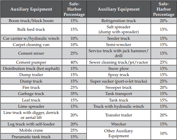 Off Road Diesel Safe Harbor Percentages